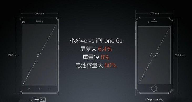 mi4c-12-vs-iPhone-6s-compared-1024x576