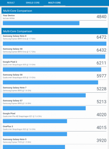Тест Geekbench — Chuwi Hi9 Air