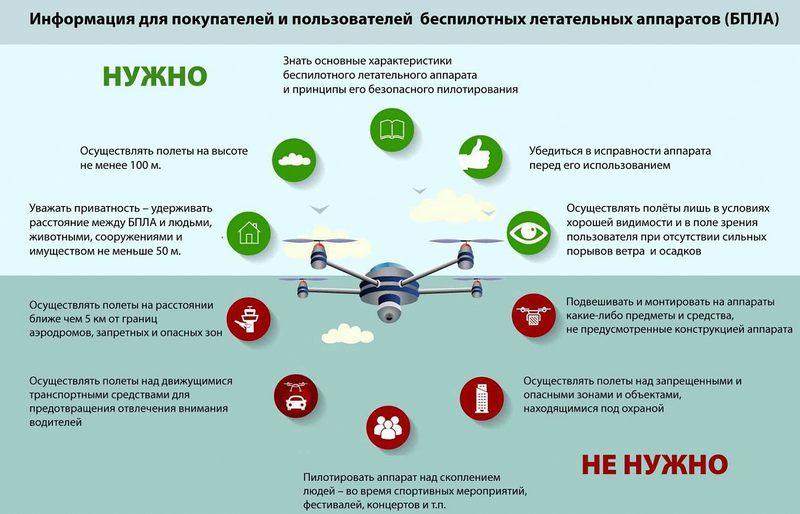 информация для покупателей дронов или квадрокоптеров